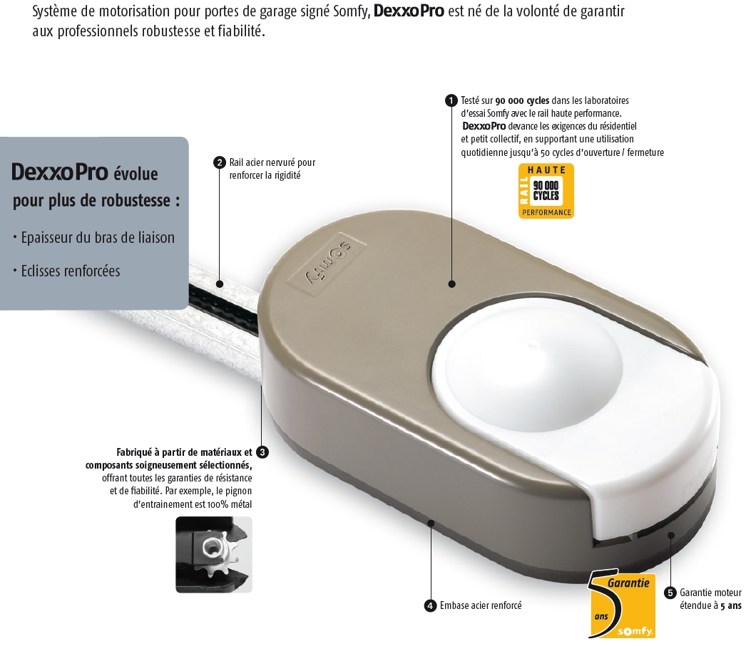 Somfy motorisation portes de garage dexxo pro 800 io t te for Tbs pro porte de garage